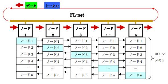 FL-net3