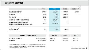 2013年度連結実績