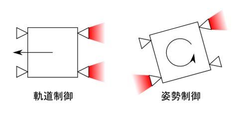 軌道制御と姿勢制御について