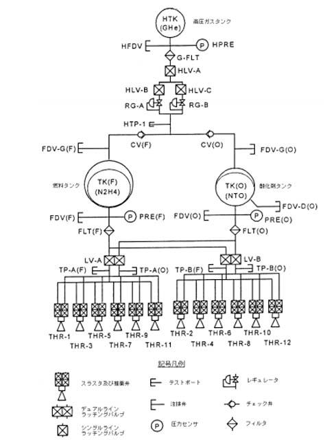RCS構成図