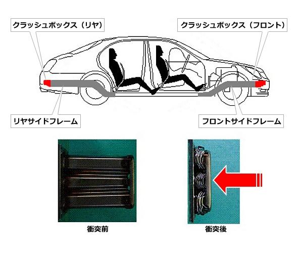 クラッシュボックスの例