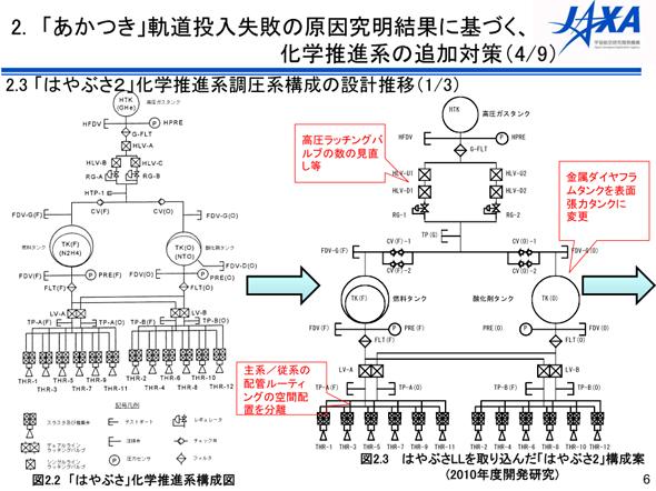 RCSの設計変更(その1)