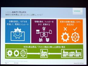 システム駆動型の製品開発