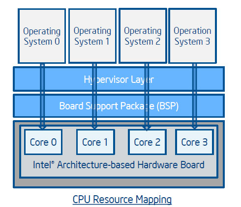 インテルの4コアCPUの構造
