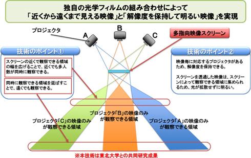 多指向映像スクリーン技術