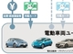 EVの充電インフラ整備は進むか、トヨタ、日産、ホンダ、三菱自が新会社を設立