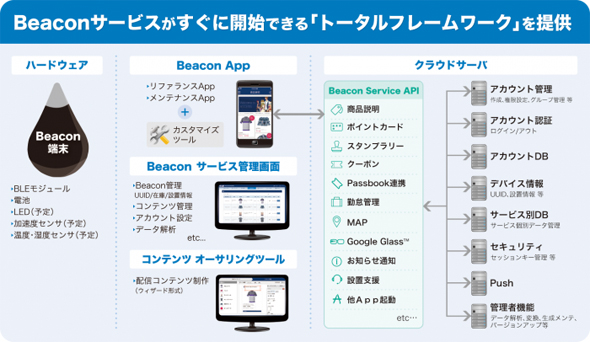 ACCESS Beacon Framework