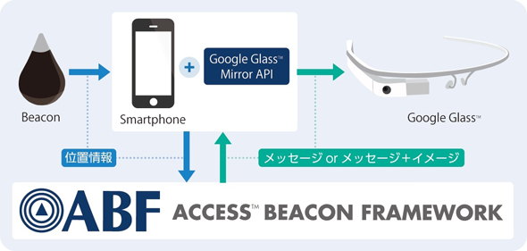 Google Glass連携