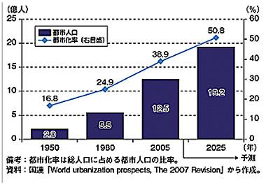 図1:アジアの都市化率の推移