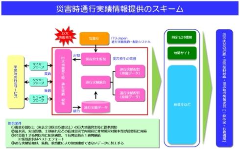 「乗用車・トラック通行実績情報」の集約/配信スキーム