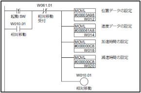 オムロン製 CJシリーズの相対位置決めプログラム