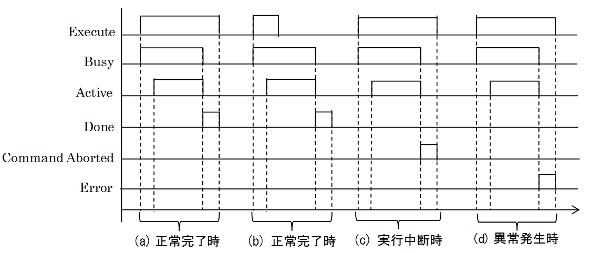 技術仕様書に実装例として示された入力/出力変数のタイミングチャート