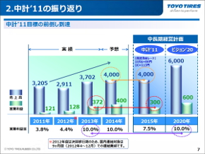中期経営計画2011