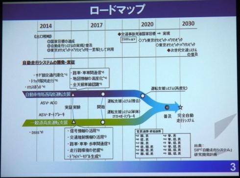 自動走行システム開発のロードマップ