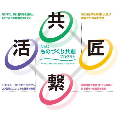 NEC ものづくり共創プログラム