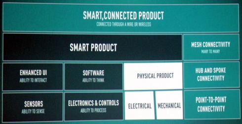 製品を構成する要素の変化