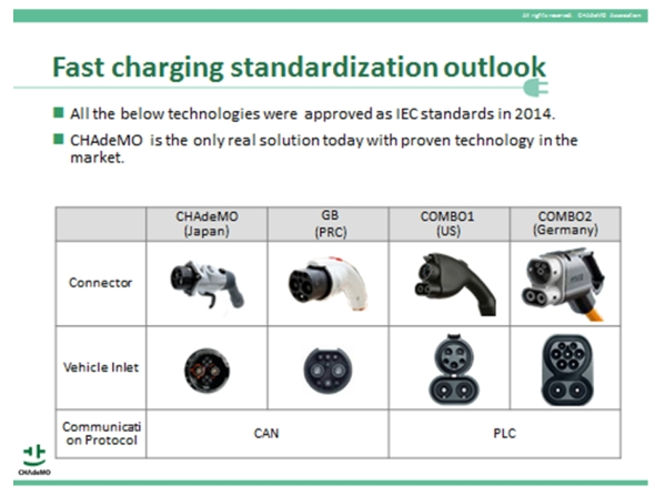 IECが承認した電気自動車の急速充電に用いる4つのDC充電方式