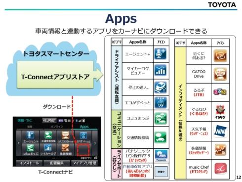 「Apps」の仕組みと利用可能なアプリ