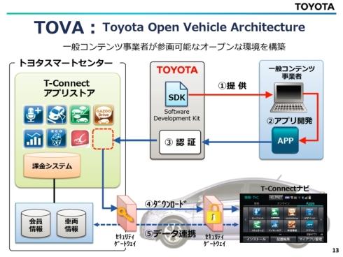「TOVA」の仕組み