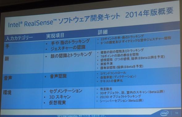 Intel RealSense ソフトウェア開発キット 2014年版