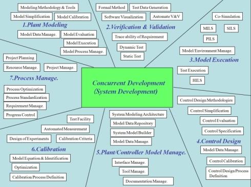 JMAABが作成したモデルベース開発のツールチェーンに関する資料