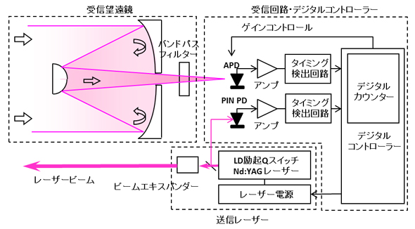 LIDARの構造図