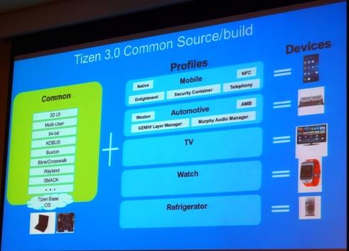 Tizenプロジェクトの新たな開発体制に基づくTizenの構成