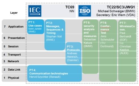 ISO/IEC 15118の共同作業部会の概要