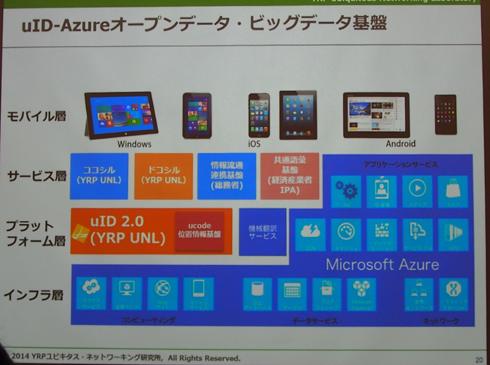 uID-Azure