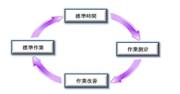 標準時間のサイクル