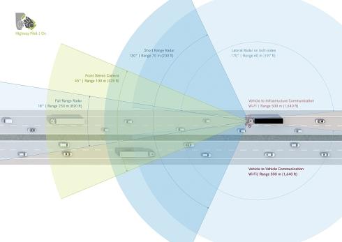 「Mercedes-Benz Future Truck 2025」に搭載されているセンサーと通信技術、それらの範囲が示されている