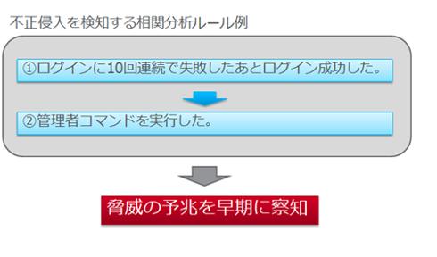 相関分析ルール例