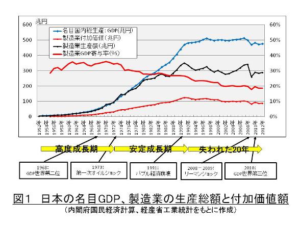 日本の名目GDP、製造業の生産総額と付加価値額