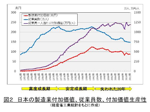 日本の製造業付加価値、従業員数、付加価値生産性