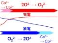 容量がリチウムイオン電池の7倍!? 酸化物イオンを使う新原理の二次電池