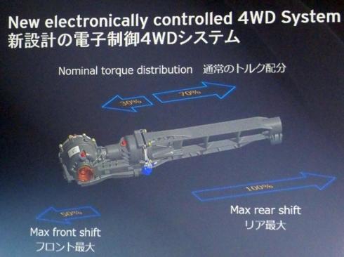 四輪駆動システムの概要