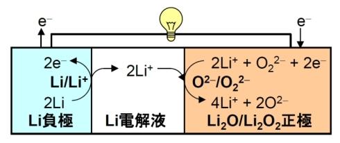 新原理の二次電池の放電反応
