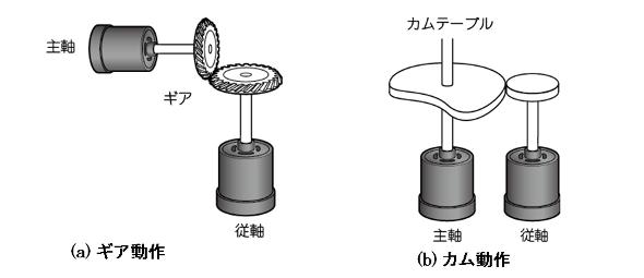 図1:ギア動作・カム動作の関係