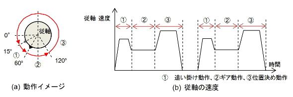 ロータリーカッターの動作イメージ
