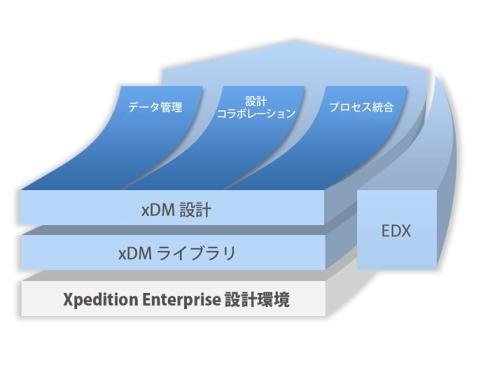 「Xpedition」プラットフォームにおける「xDM」の役割