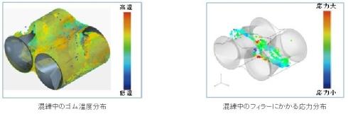 混練中のゴム温度分布(左)と混練中のフィラーに掛かる応力分布