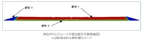 押出されたゴムシートの配合配分予測の断面図