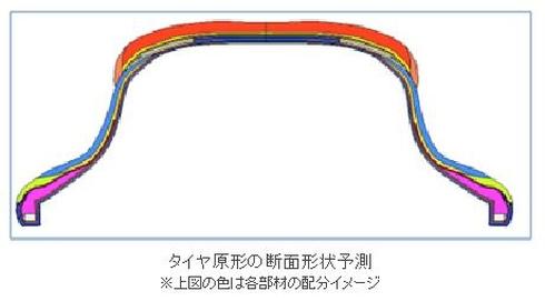 タイヤ原形の断面形状予測