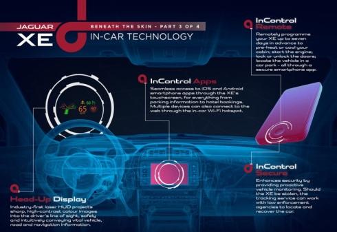 新型車「XE」に搭載する車載情報機器「InControl」の概要
