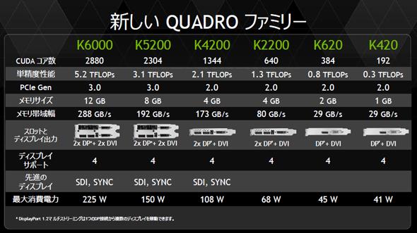 新しいQuadroシリーズの主な仕様