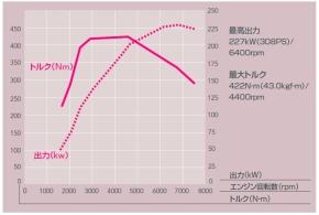 「EJ20」の出力−トルク特性