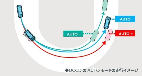 DCCD方式四輪駆動システムでは、3つの「AUTO」モードでコーナリング特性を選択できる