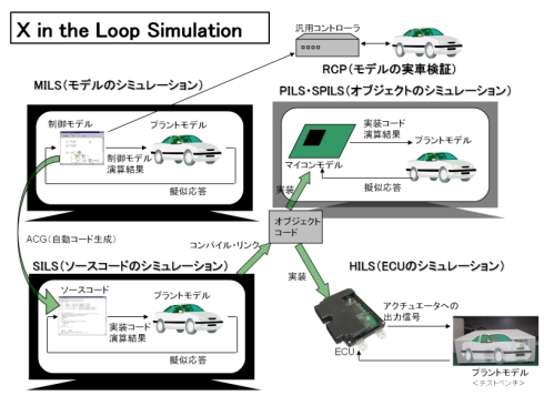 HILSやMILSに代表されるX in the Loop Simulationの概念図