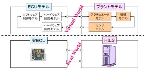 仮想世界で完結するMILS(上)に対して、HILSはECUの実機と組み合わせての実世界レベルの動作検証になる