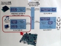 Ethernet AVBのデモの様子